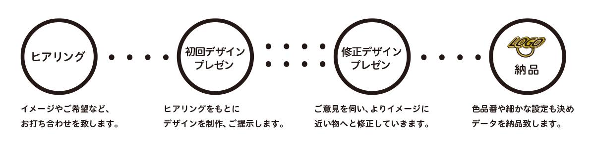 ロゴ制作の流れ
